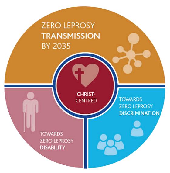 Zero Leprosy Transmission by 2035