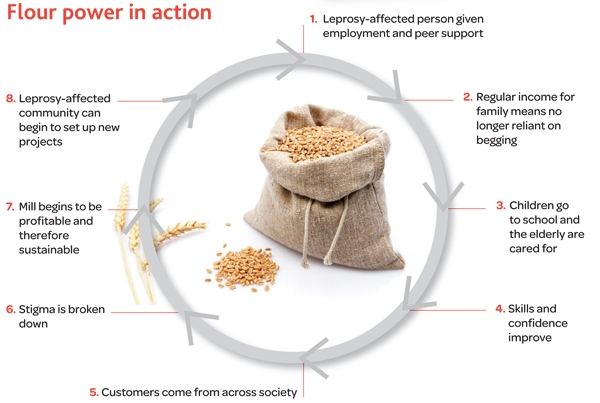 how to build a grain mill