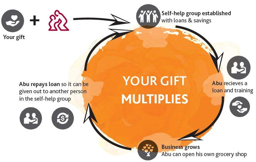 Your gift multiplies