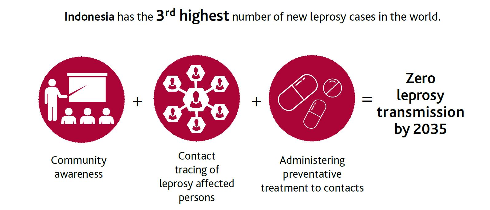 zero leprosy transmission